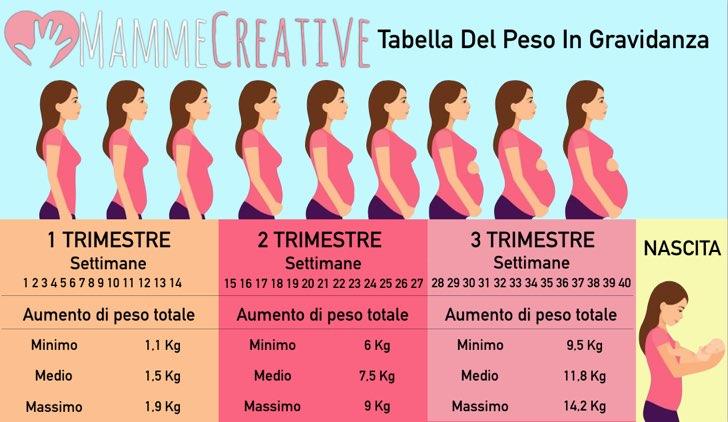 come perdere peso in tre settimane di gravidanza